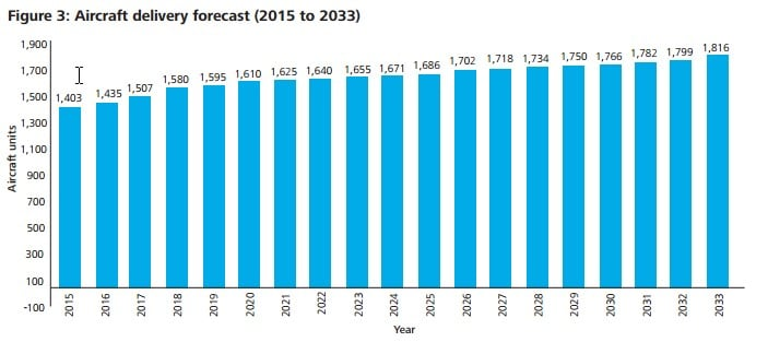 Airline delivery forecast