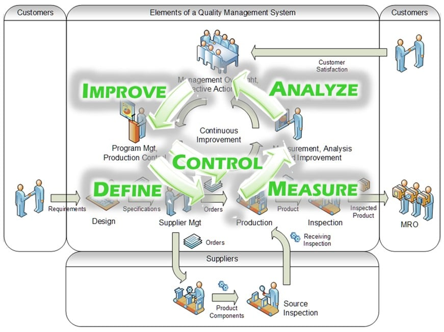 Compliance Management, manufacturing execution systems, MES, manufacturing execution system