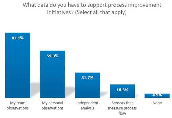 Data support for process improvement