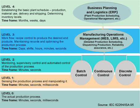 For Smart Manufacturing – Integration Standards are a Must