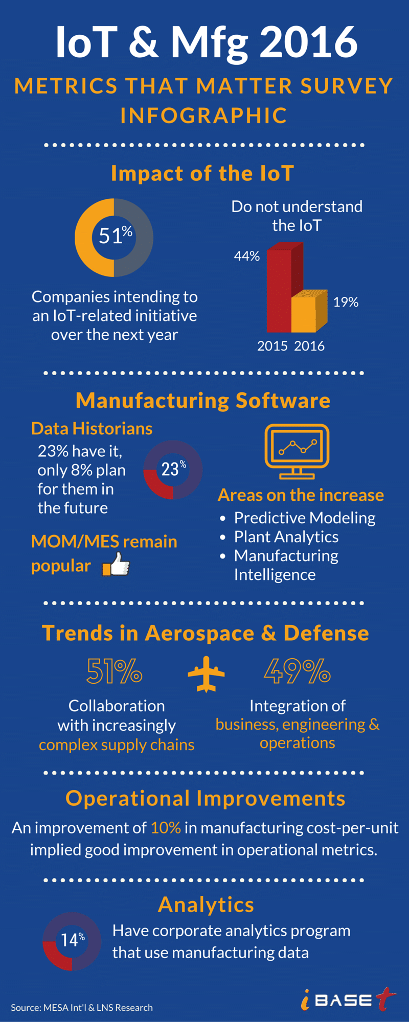 Key Findings from an IoT and Manufacturing Survey from MESA & LNS, 2016 [infographic]
