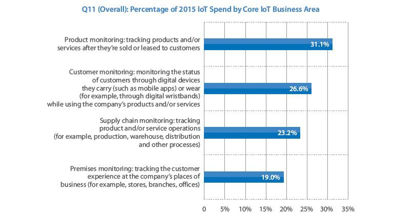IoT Spending by business area