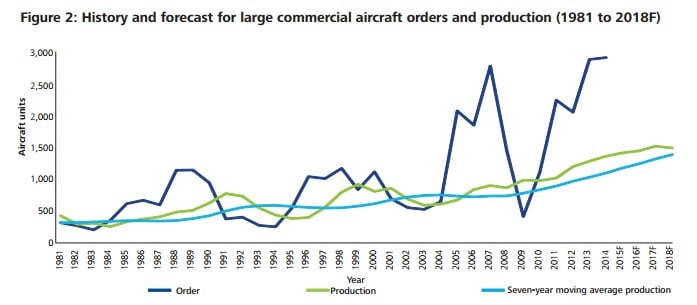 Sales order and production history