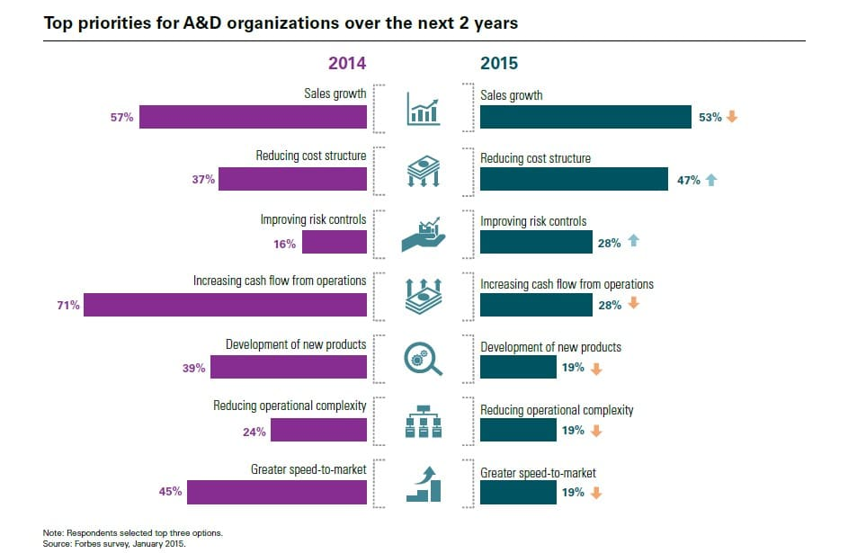 Top priorities for A&D organizations