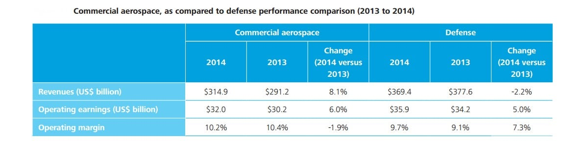 comparing commercial and defense spending