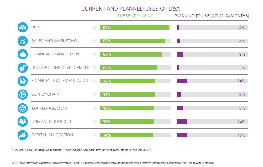 current and planned uses of data