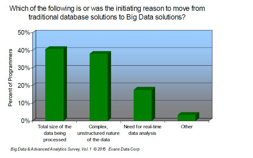 reasons to move to big data