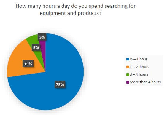 time spent on searching eqpmt and products