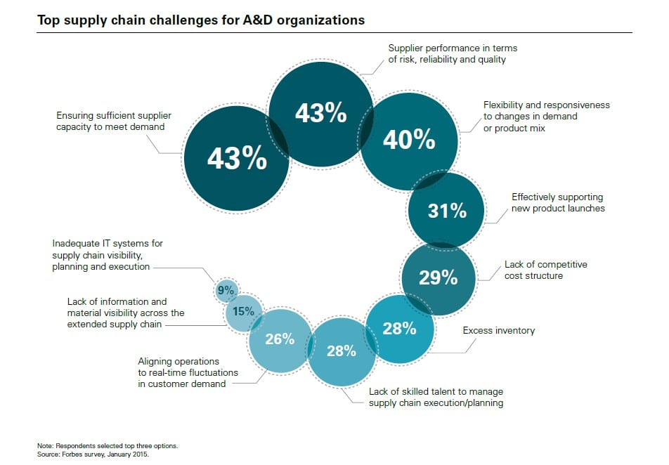 top supply chain challenges