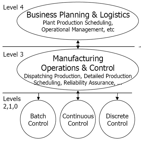 Is it Time for a New Manufacturing Operating Model?